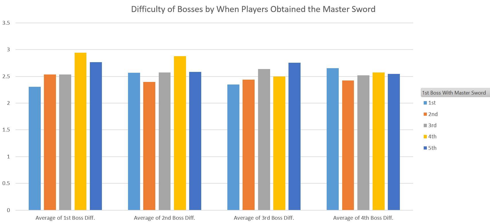 Survey Results: How the Master Sword impacts difficulty in